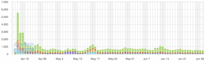 TrainStation daily downloads for Android Tablets during the soft launch phase.