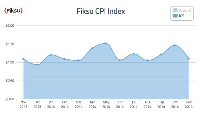 ASO - Fiksu CPI Index