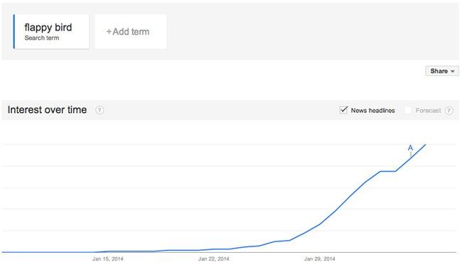 Flappy Bird Google Trends