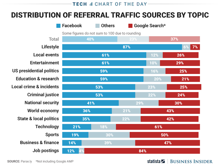 referral traffic sources by topic