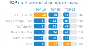 Most-Desired-Channels-for-Streaming-768x511.png