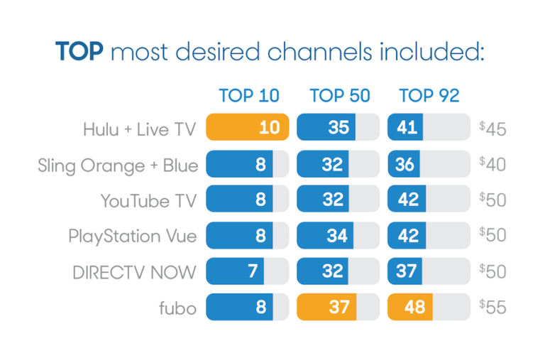 Most-Desired-Channels-for-Streaming