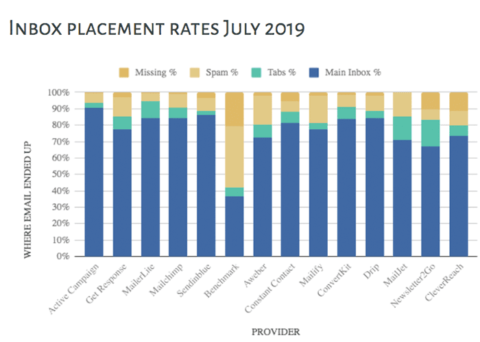 email marketing inbox placement rates