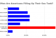 How-Often-Are-Americans-Filling-Up-Their-Gas-Tank_.png
