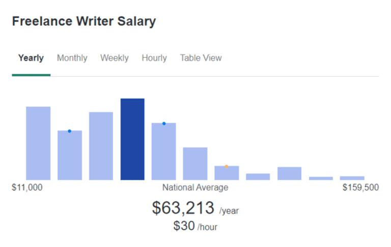 how to become a writer freelance writer salary